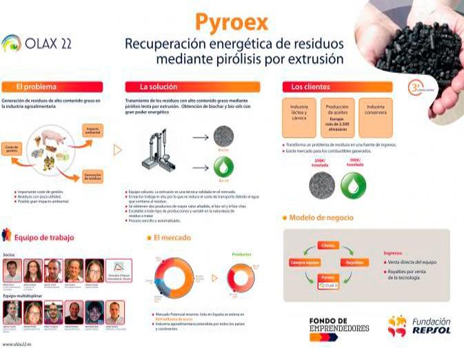 """El proyecto """"Pyroex"""" de Olax22, seleccionado finalista en el fondo de emprendedores de la Fundación Repsol."""